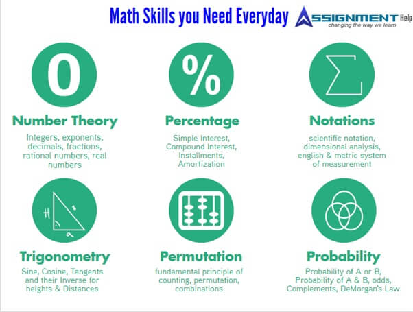 math skills you need everyday