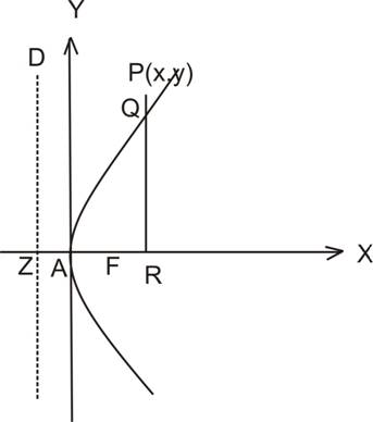 position of a point with respect to parabola