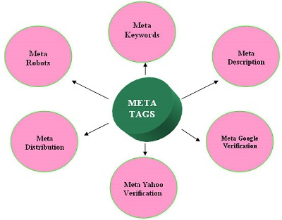 Types of meta tag