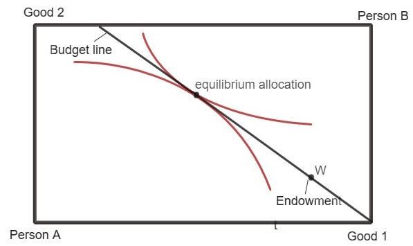 equilibrium allocation
