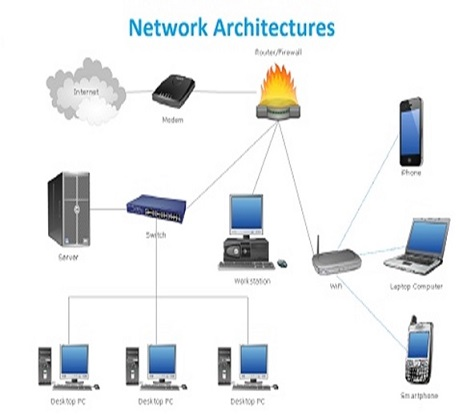 Network Architecture Assignment Help Computer Network