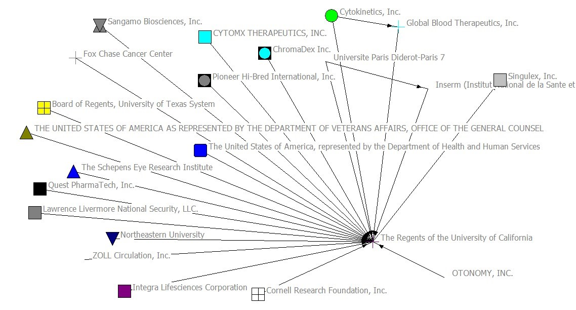 Network Visualisation of OTONOMY, INC