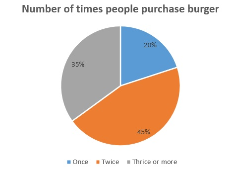 Number of times people purchase burger
