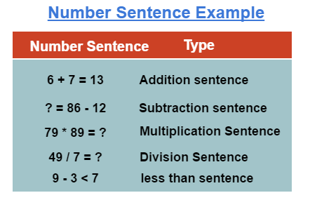 Number Sentence Example
