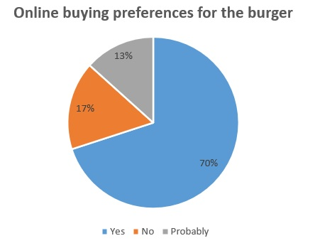 Online buying preferences for the burger