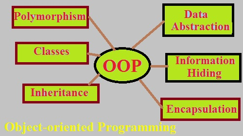 Object-Oriented Programming assignment help