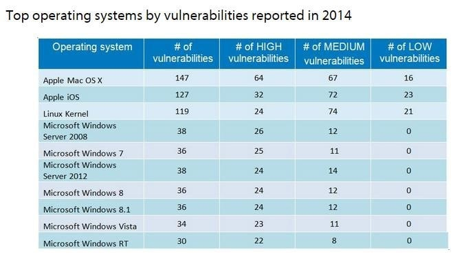 Operating Systems Vulnerabilities