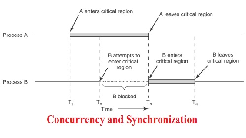 Concurrency and Synchronization assignment help