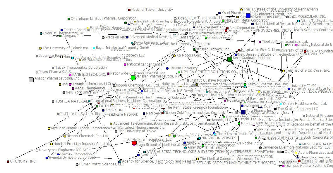 Patent Network Visualisation of of OTONOMY, INC