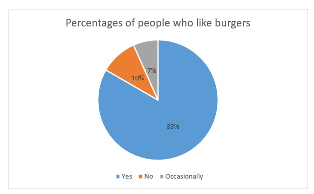 Percentages of people who like burgers