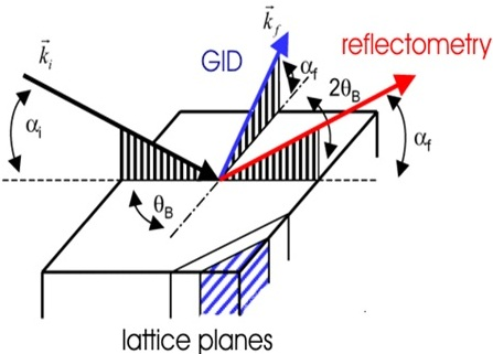 reflectometry