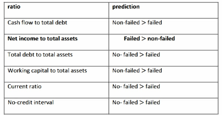 Prediction of failed and non-failed firms