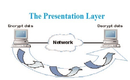 Presentation Layer Assignment