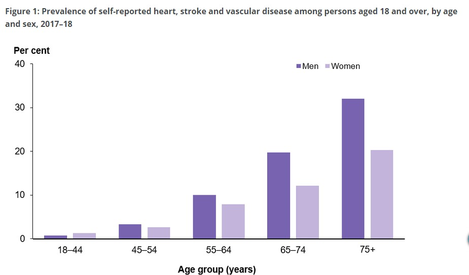 Prevalence of self-reported heart