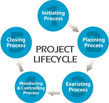 Project Life Cycle Help