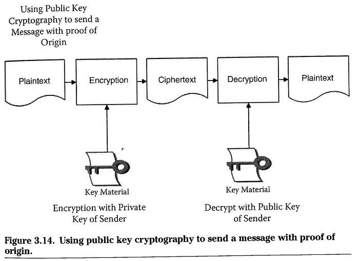 Public Key cryptography to send a confidential message with Proof of Origin