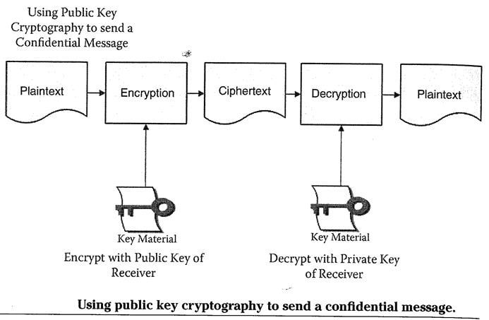 Public Key cryptography to send a confidential message