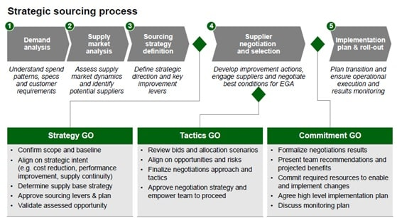 Changing procurement practices from Traditional Procurement Image 1