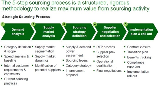 Changing procurement practices from Traditional Procurement Image 2