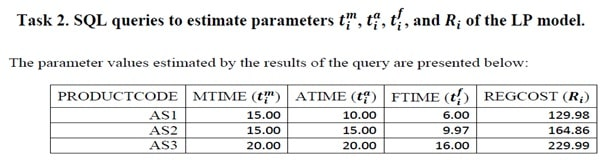 SQL assignment question Image 1
