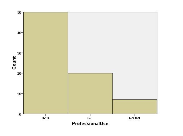 Response on the extent of social media use between EM professionals