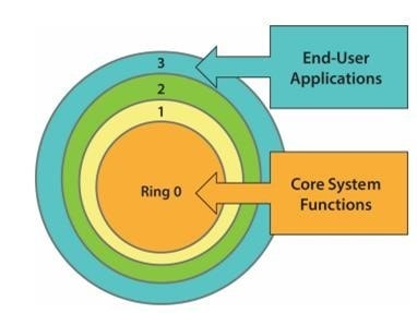 ring protection