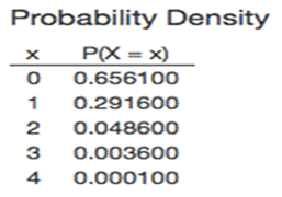 Sampling and Probability Distribution image 3