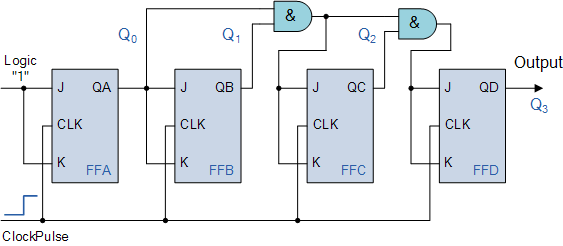 Binary 4 bit Synchronous counter