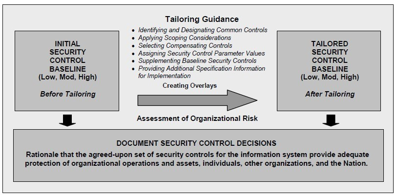 Security Control Selection Process