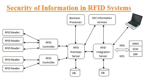Security Of Information In RFID Systems