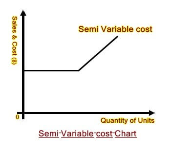 semi variable cost chart