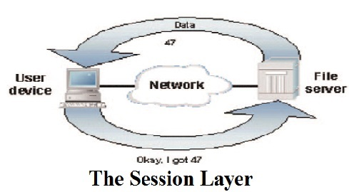 Session Layer Assignment