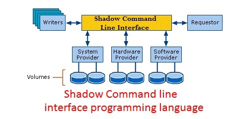 Shadow Command Line Interface
