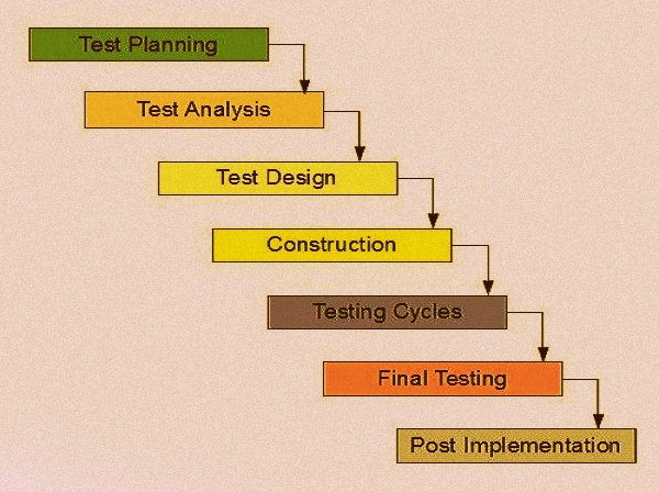 Software Testing Concepts Assignment Help