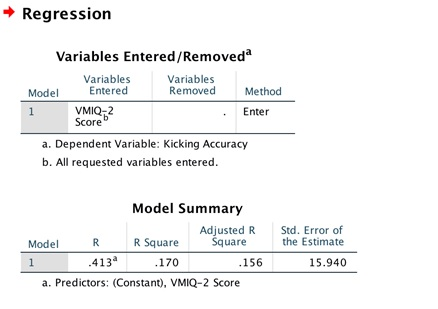 spss assignment 4 regression img1