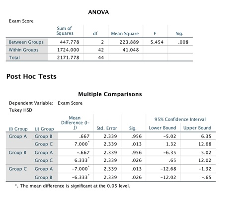 spss assignment 6 anova post hoc tests img1