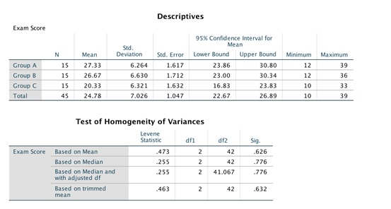 spss assignment 6 anova post hoc tests img2