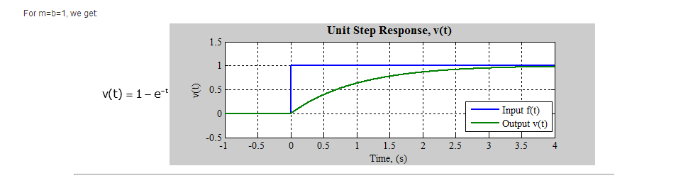 Step response example