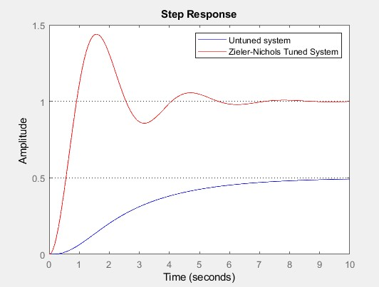 step response of the controlled systems for a third-order system
