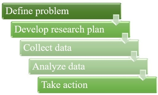 Steps in the marketing analysis process