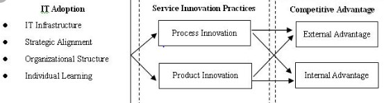 Strategic implementation of IT within organizational activities