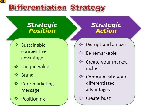 Strategic Position and Strategic Action
