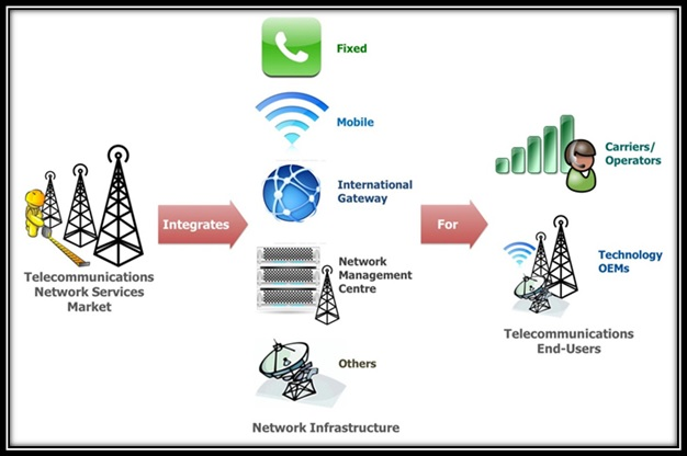 structure of broadband telecommunication