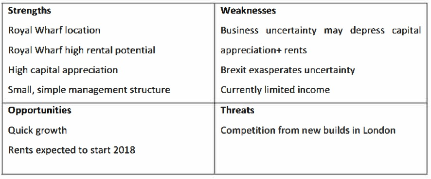 Summary of SWOT analysis for Oxley Wharf