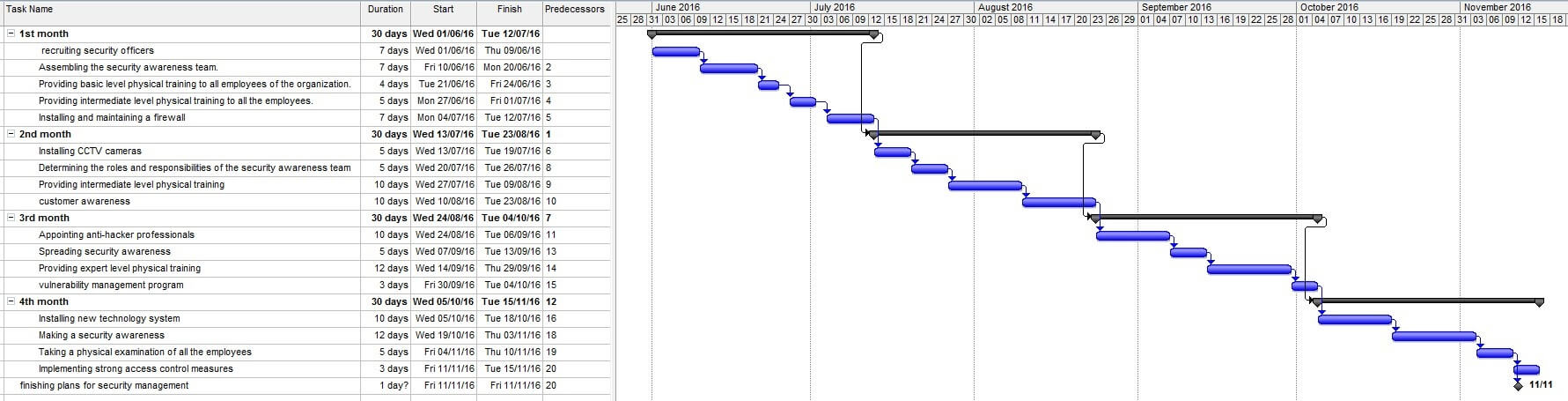 Task-Sequencing Approaches Gantt chart 1