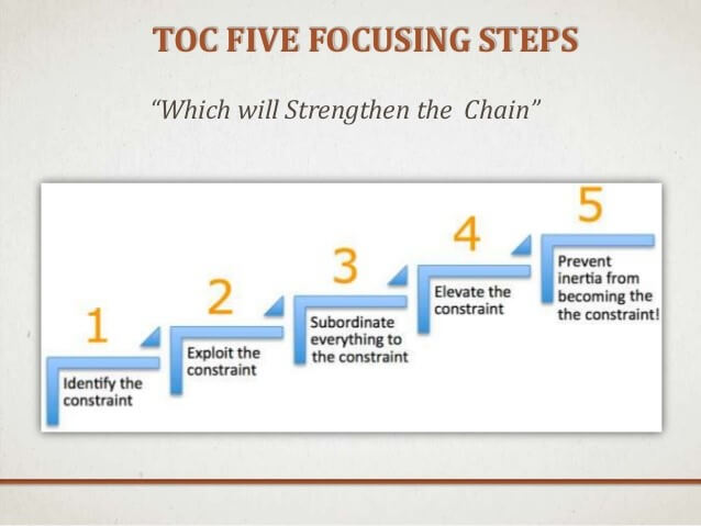 Theory of Constraints in Project Management