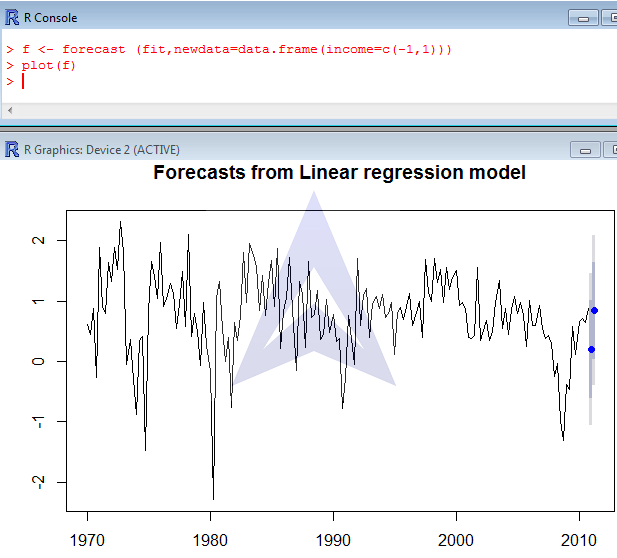 Time series Forecasting and Decomposition using R image 4