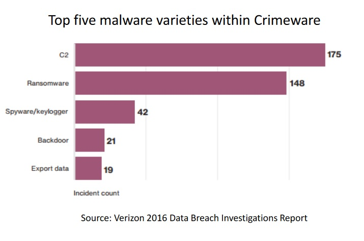 Top five malware varieties within Crimeware