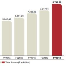 Total Assets of ICICI Bank