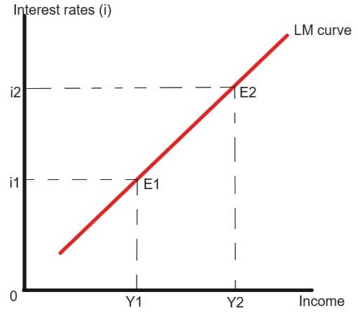 upward sloping LM curve